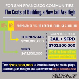 SJ Jail Costs infographic, may 2015